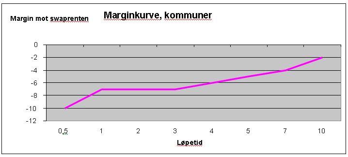 marginkurve