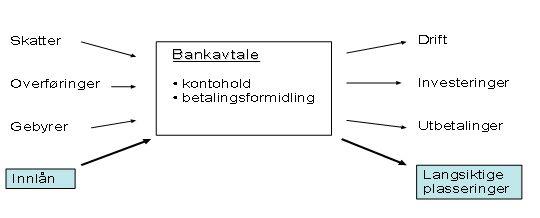 bankavtale