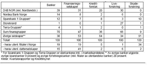 markedsandel_for_finansgrupper