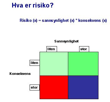 hva_er_risiko