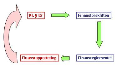 finansrapportering